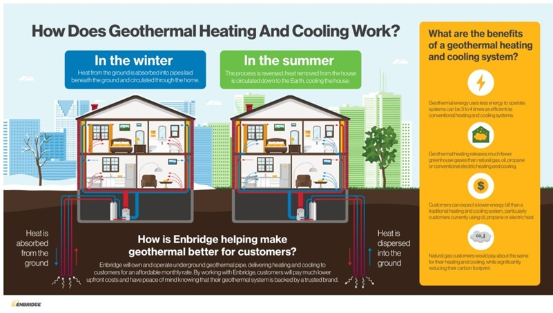 Infographic on geothermal heating