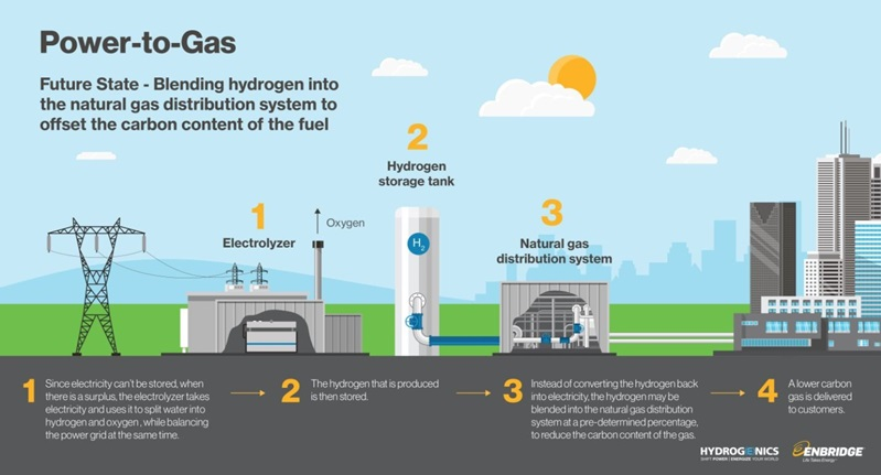 Infographic explaining the power to gas process