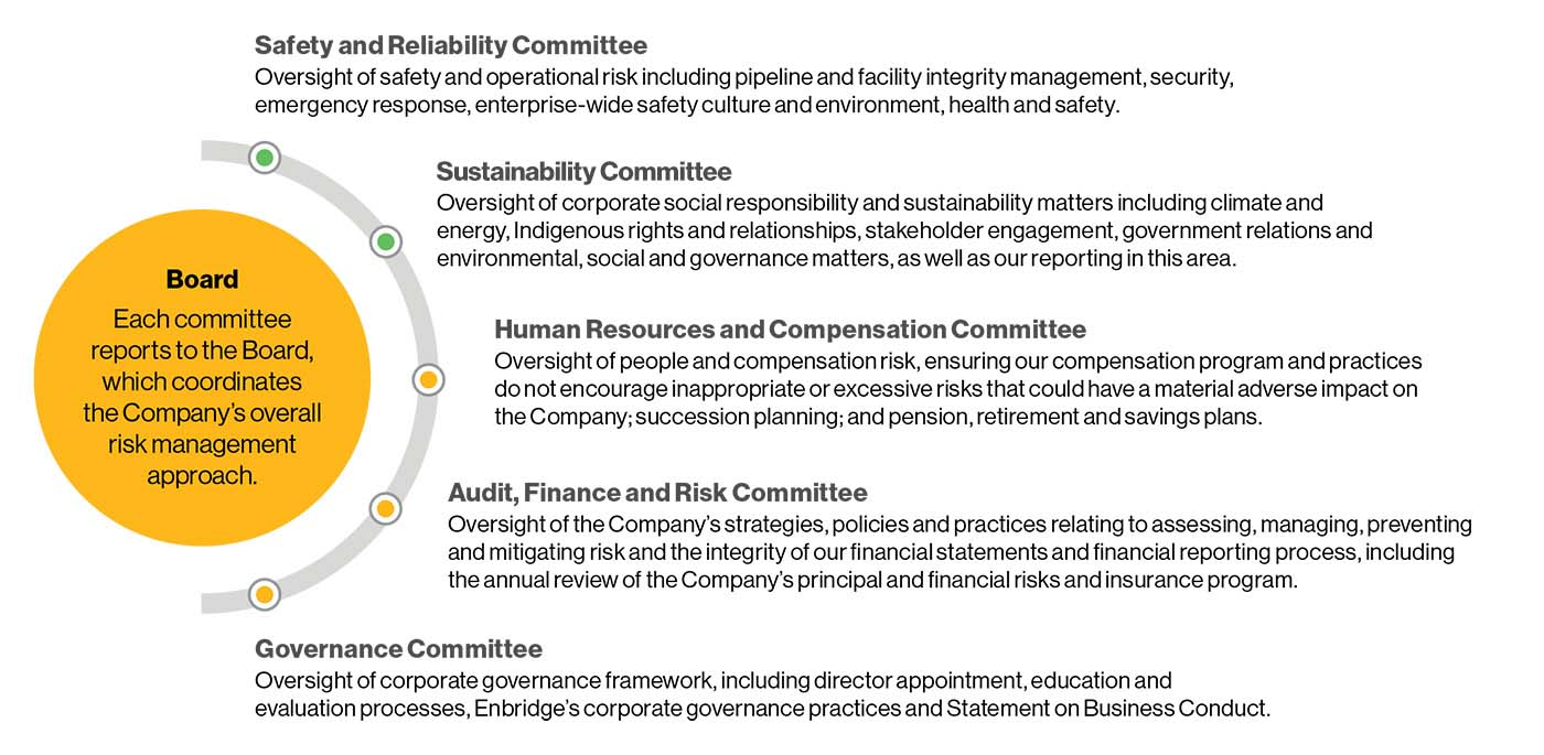 Each committee reports to the Board, which coordinates the Company's overall risk management approach