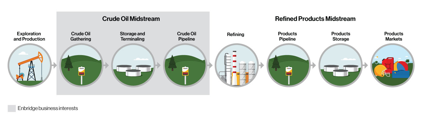 Oil Value Chain infographic