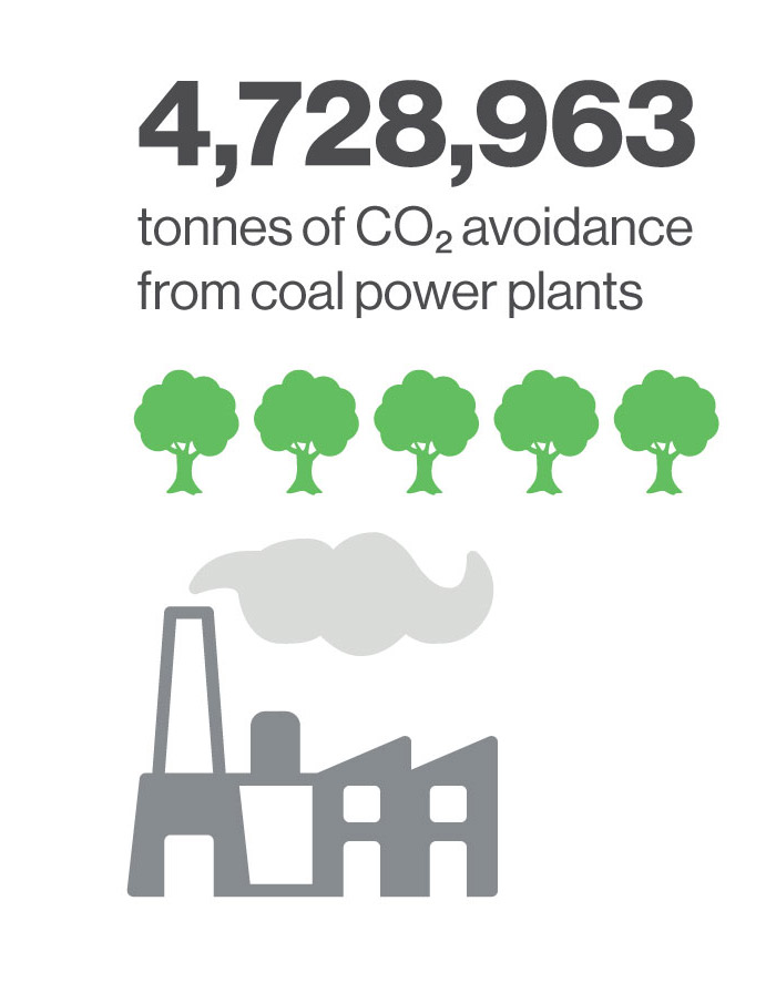 4728963 tonnes of C02 avoidance from coal power plants