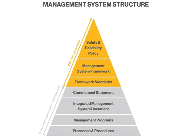 Mgmt_System_Structure