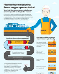 Decommissioning Infographic